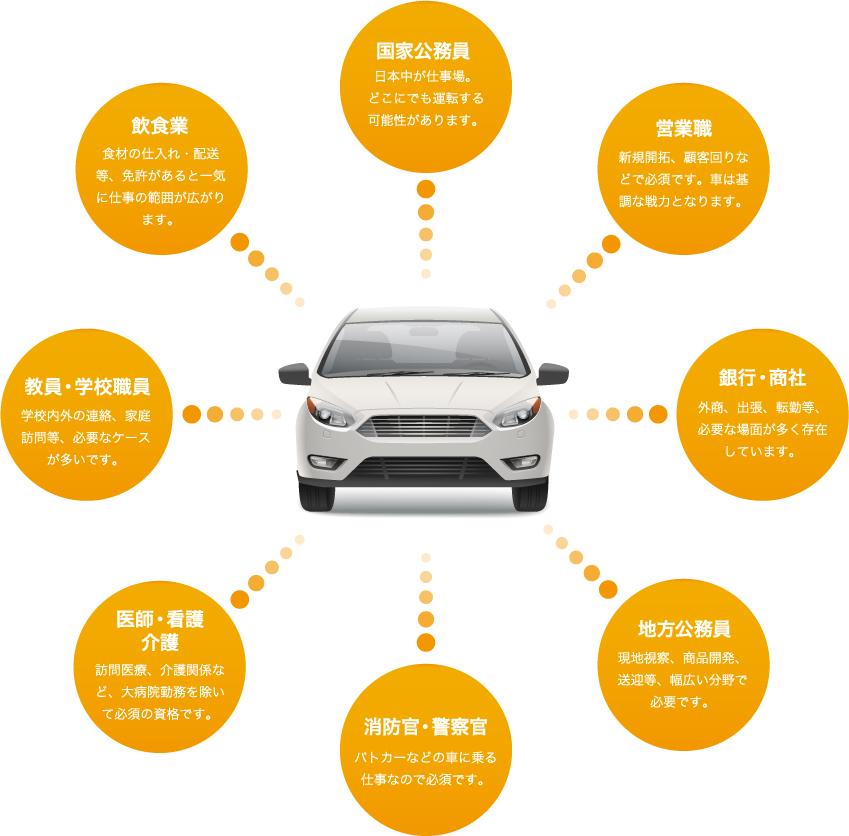運転免許はあなたの活動範囲可能性を広げます!